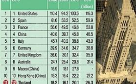Тайцы заработали на туристах 26,3 миллиарда долларов